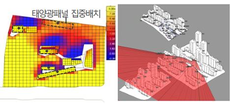 신재생설비 설치만족여부 검토/공동주택 가조율 검토