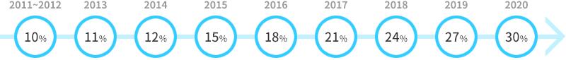 공공부문 신·재생에너지 공급의무 비율