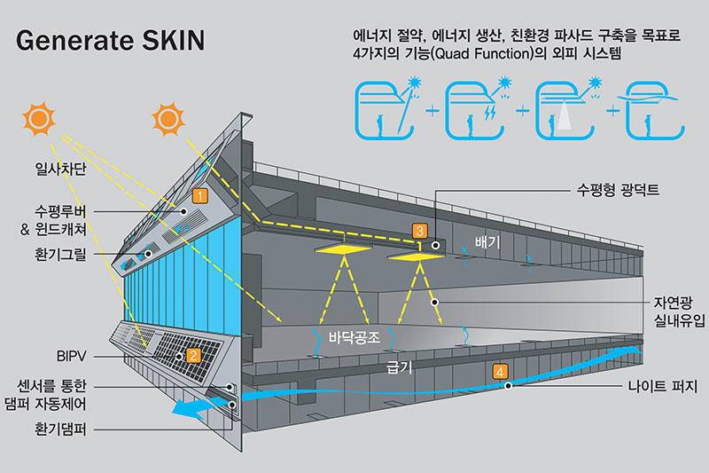 비주거부문 컨설팅 - 턴키/BTL/현상 등