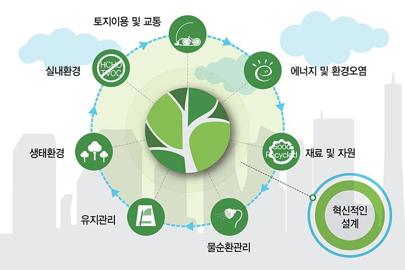 녹색건축인증(G-SEED) 컨설팅