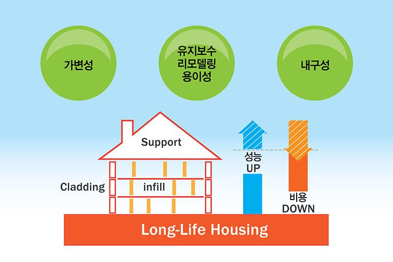 장수명주택인증 컨설팅