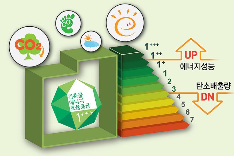 건축물에너지효율등급인증 컨설팅