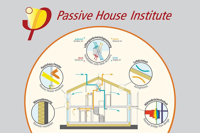독일 패시브하우스(PASSIVE HOUSE) 컨설팅