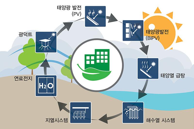 신·재생에너지 컨설팅