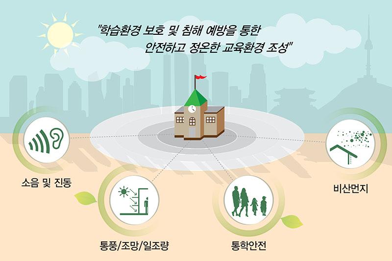 교육환경보호에 관한 계획 컨설팅
