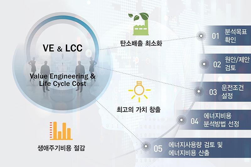 VE/LCC 평가