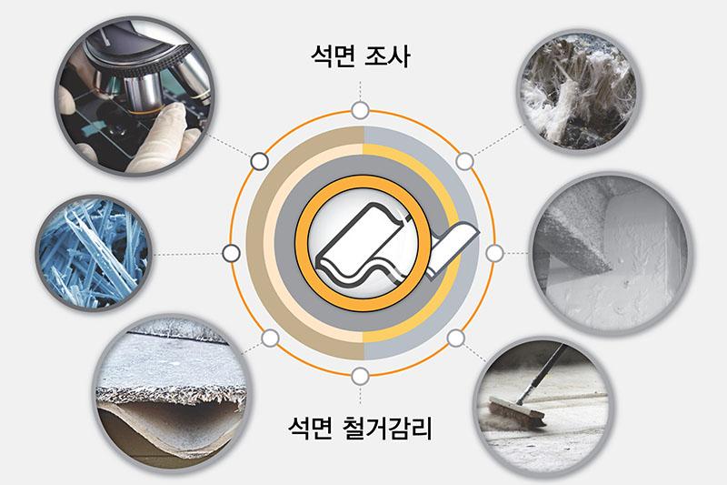 석면조사·석면철거감리