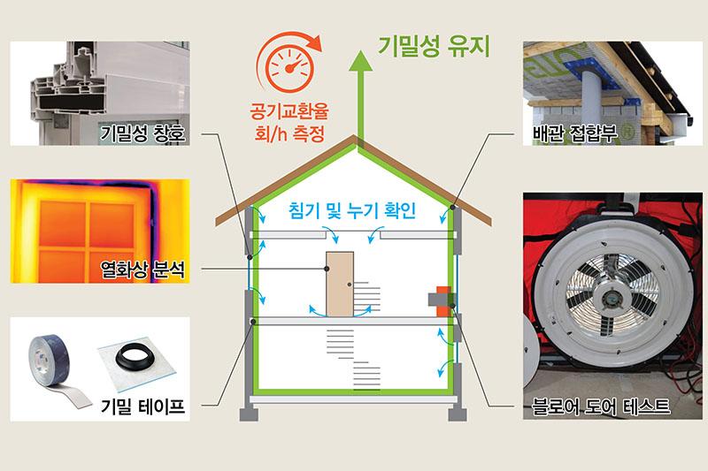 건물기밀측정 및 TEST