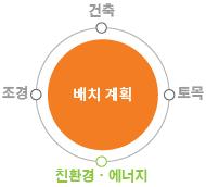 주거부문 컨설팅 1단계