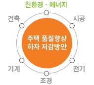 주거부문 컨설팅 4단계
