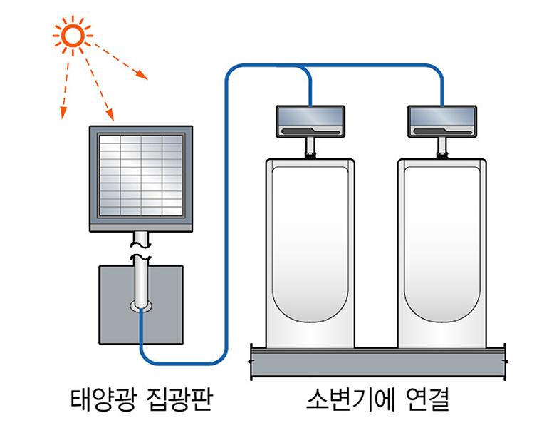 태양광 소변기(부대시설)